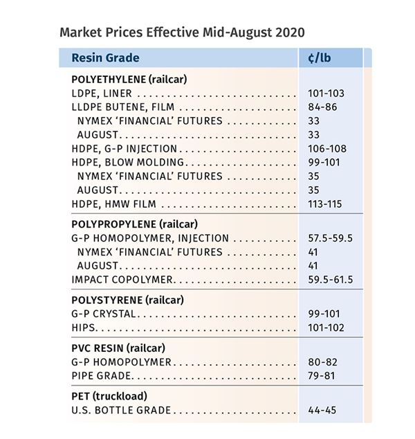 Prices Up for All Commodity Resins image