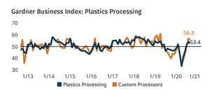 Plastics Processors Report Quickening Expansion
