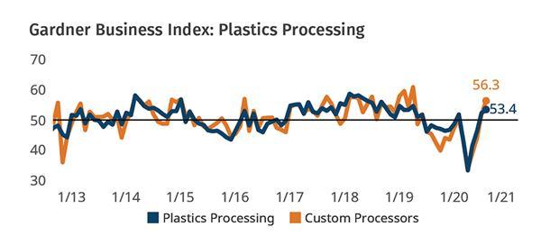 Plastics Processors Report Quickening Expansion image