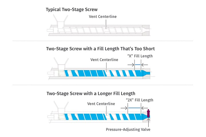 Solving Surging in Two-Stage Extruders