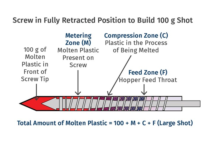 Residence and Residence Time Distribution in Molding