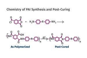 Materials: Annealing Tips for Polyamide-imide, Part 7 of 7