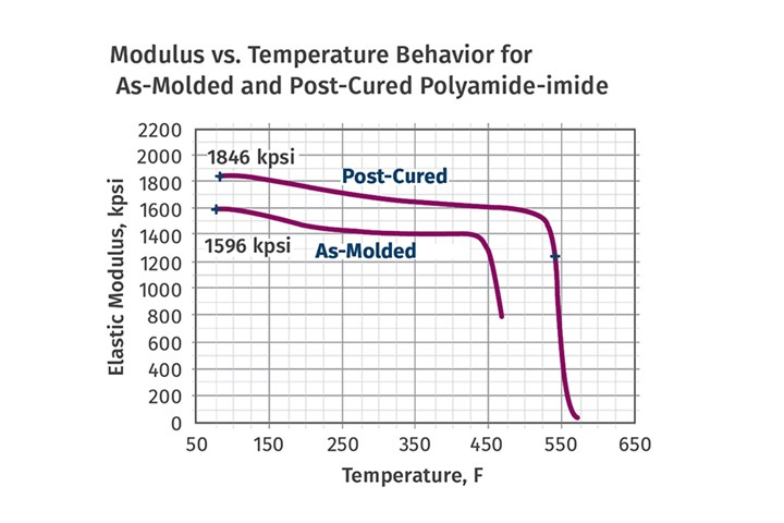 How to anneal Polyaminde-imide