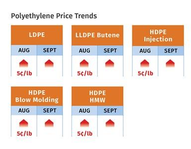 PE Resin Prices September 2020