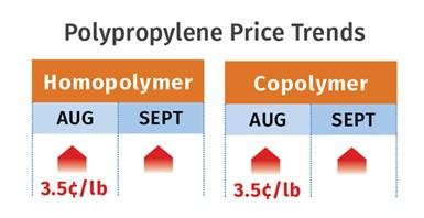 PP Resin Prices September 2020