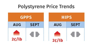 PS Resin Prices September 2020