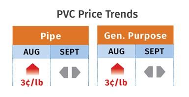 PVC Resin Prices September 2020