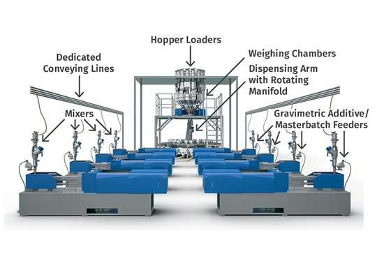 New Central Blending System Offers Greater Accuracy, Flexibility