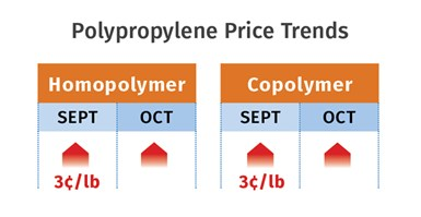 PP Price Trends November 2020