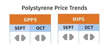 PS Price Trends November 2020