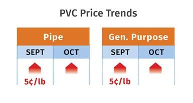 PVC Price Trends November 2020