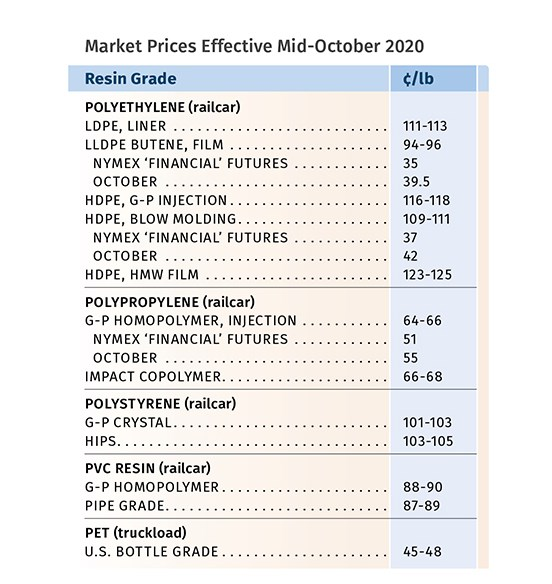 Resin Pricing Trends November 2020