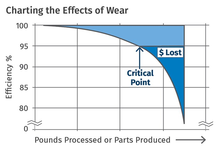 The Effects of Screw Wear in Plastics