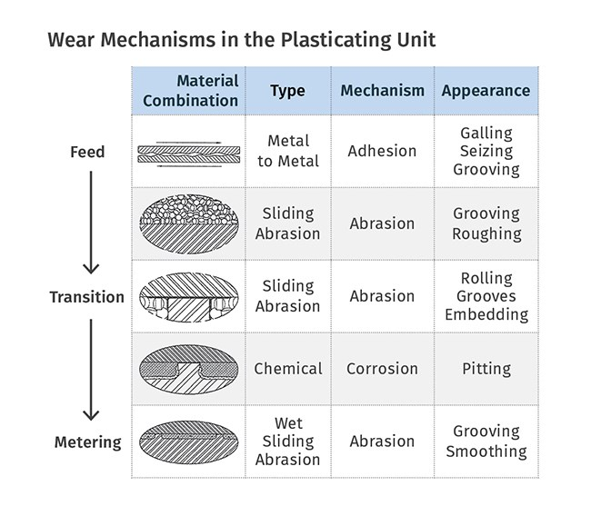 What Wears in a Screw and Barrel in Plastics