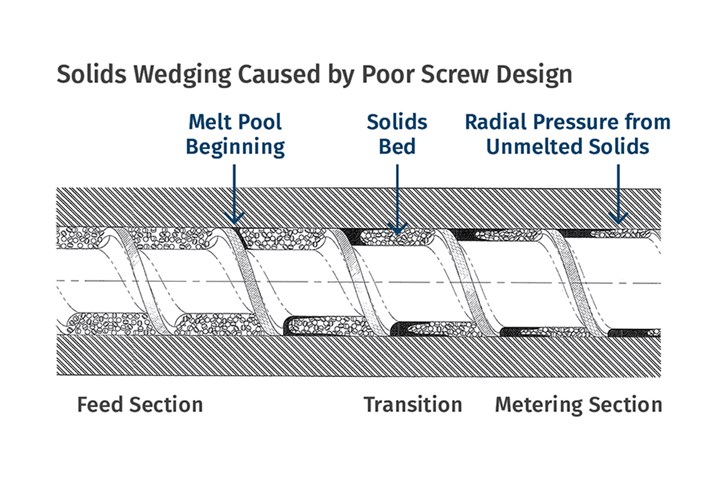 The Effects of Poor Screw Design in Plastics