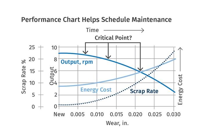 Scheduling Maintenance to Avoid Screw & Barrel Wear