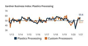 Plastics Processing Index Hits Two-Year High