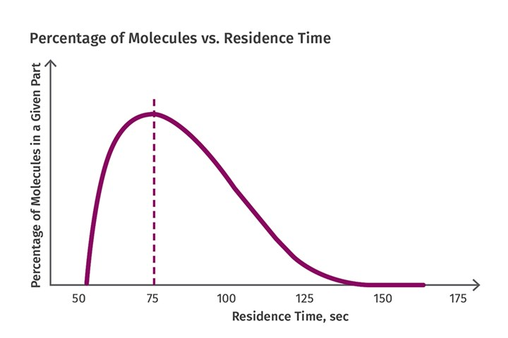 Residence Time Distribution in Molding