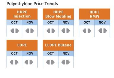 PE Prices mid November 2020