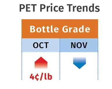 PET Pricing Mid-November 2020