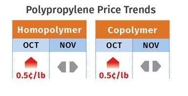 PP Pricing Mid-November 2020