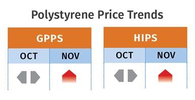 PS Price Trends November 2020