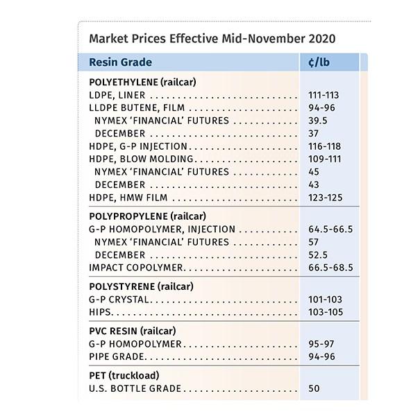 Resin Prices Mid-November 2020