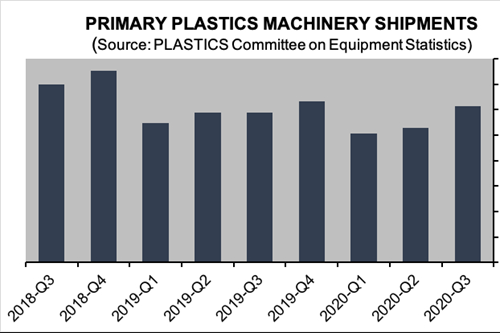 PLASTICS Reports Double-Digit Growth in Machinery Shipments in Third Quarter