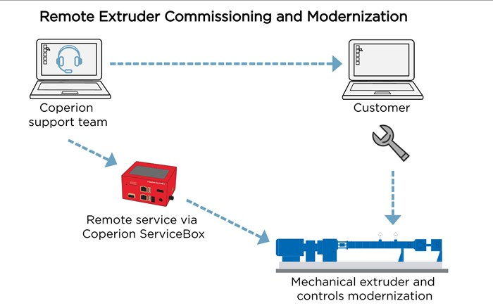 Coperion Goes Remote to Upgrade Compounding Line