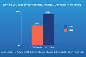 Survey: Open Ecosystem is Important to Advance 3D Printing at Scale
