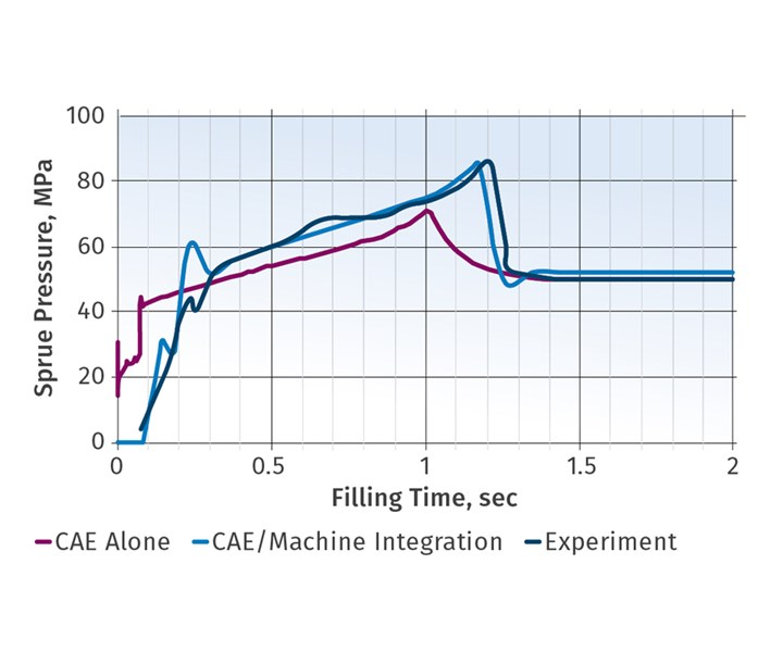 Moldex3D simulation provides a closer match to experimental results than conventional simulation
