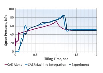 Injection Molding: Simulation Factors in Material Compression and Machine Response During Injection
