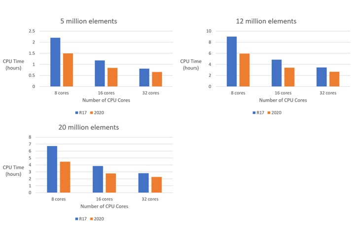 Comparison of filling-analysis time between Moldex3D 2020 and R17, using an AMD EPYC 7302 processor.