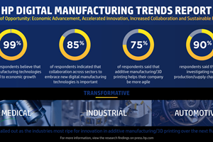 Study: 3D Printing Helps Strengthen Supply Chains