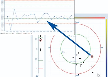 Testing: Data Analysis Software for Color & Appearance Instruments