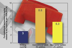 Acetal Color Masterbatches for Automotive and More Based on Low-Emission Carriers