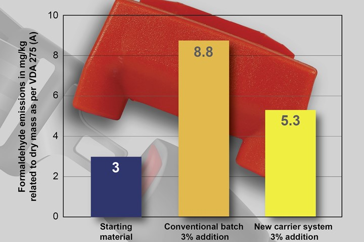 Tosaf's new color masterbatches based on low-emission carriers for automotive and more.