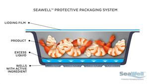 Aptar Food + Beverage Launches PP Seafood Packaging System that Maintains Quality and Freshness
