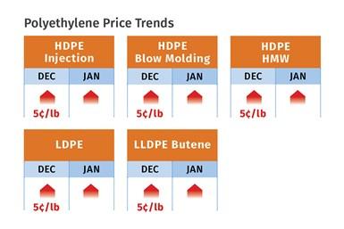 PE Prices January 2021