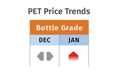 PET Prices January 2021