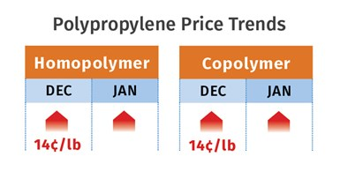 PP Prices January 2021