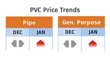 PVC Prices January 2021