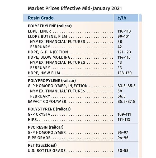 Resin Prices January 2021