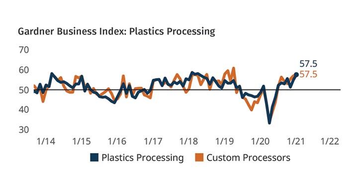 Plastics Processing Business Conditions February 2021