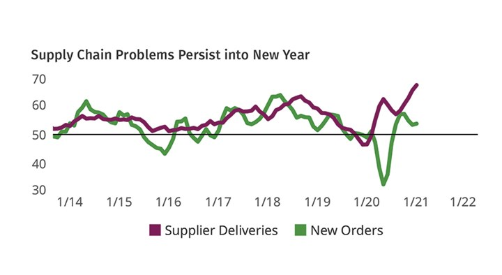 Plastics Processing Business Conditions in February 2021