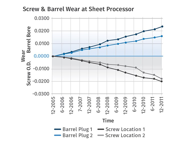 Measure Screw and Barrel Wear
