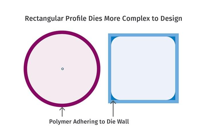 Profile Die Design Tips