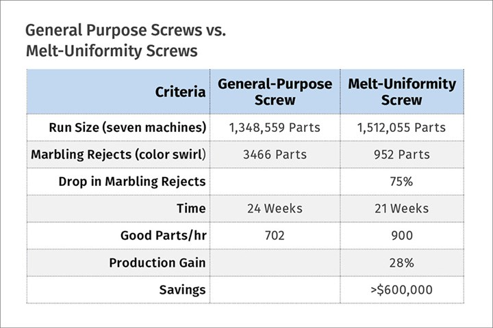 Screw Design for Injection molding