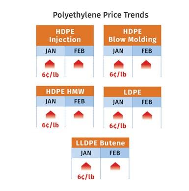 PE Prices February 2021