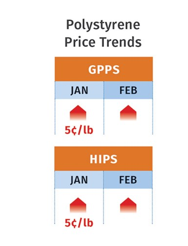 PS Prices February 2021